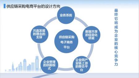 这是进行电子商务采购的基础平台,要按照采购标准流程来组织页面.