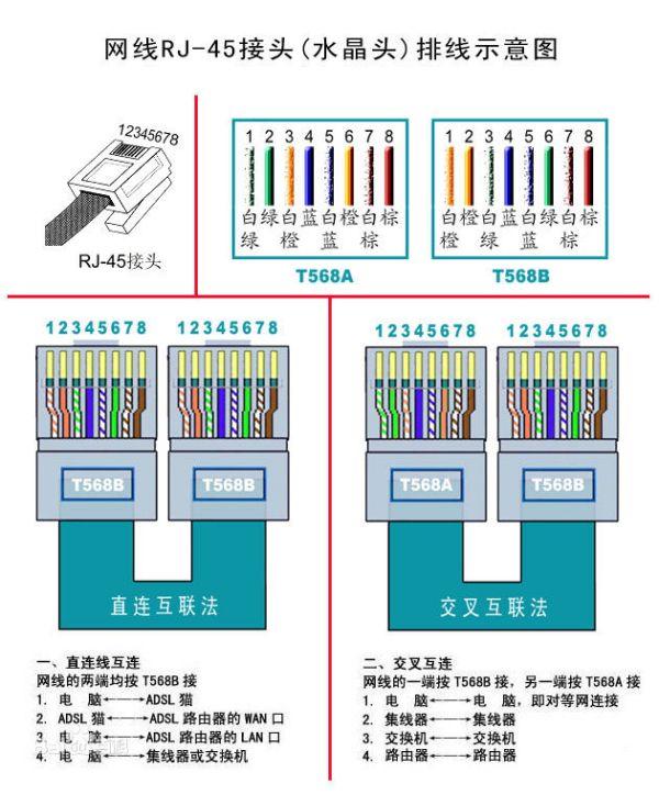 网线水晶头接法(图1)