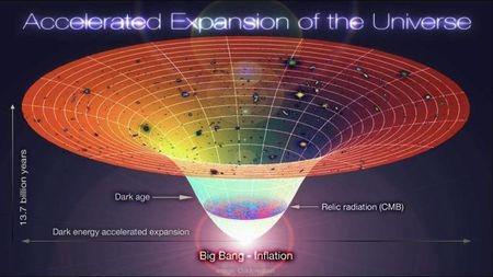 如果宇宙大爆炸以超光速膨胀,那北斗七星为什么依然在那里?