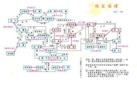蓝淋的小说写得最好的是哪本?   Douban