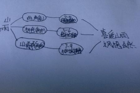 小学语文书六年级上册第一单元第二课山雨的思维导图