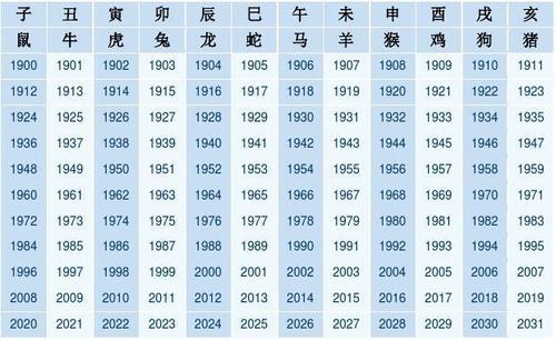 贡献者:网络收集 45334890794 生肖属相年份五行对照表.图片