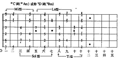 com 1,吉他#f调音阶图: 精彩内容,尽在百度攻略:http://gl.baidu.com图片