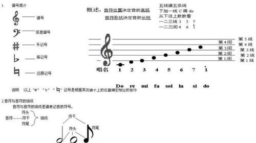 钢琴键盘与五线谱,简谱音高对照表