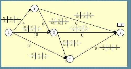 双代号网络图计算 图中3-4的虚工作的自由时差对吗? 求解图片