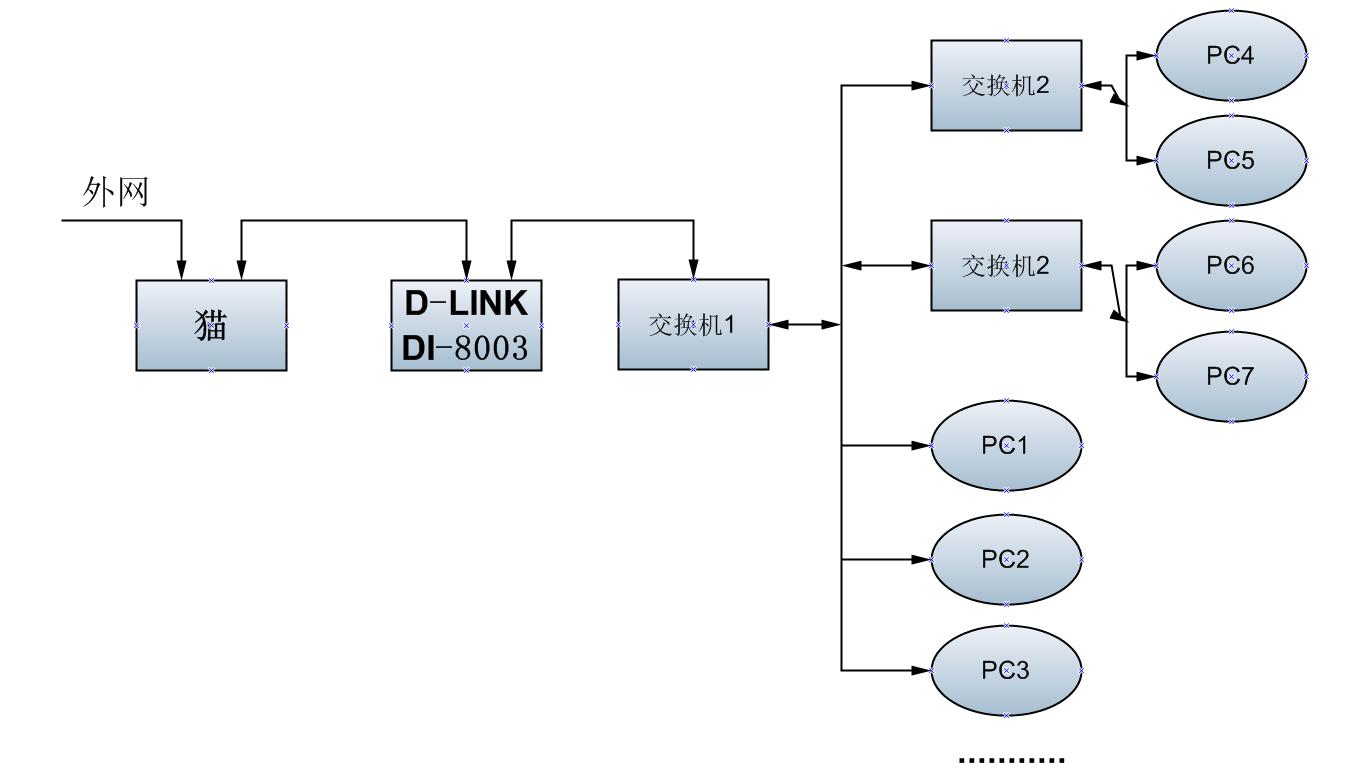 网络结构是外网接一个猫,猫单线接接d-link的di-8003路由器,路由器又