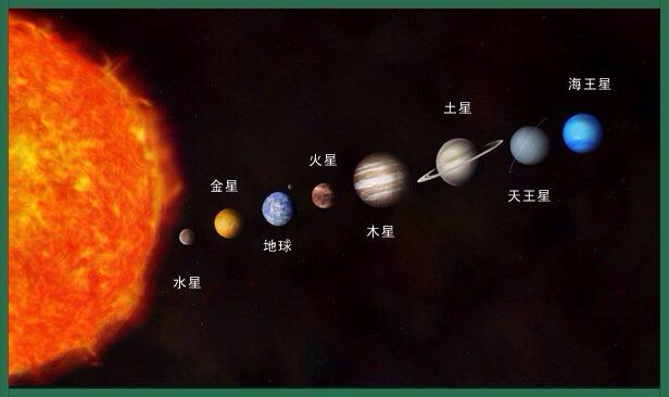 围绕太阳转的十大行星图是什么样的?
