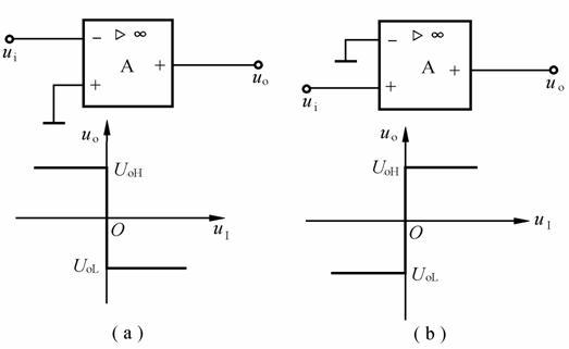 proteus,怎么用lm358或者74ls00构成过零比较器?将正弦波转化成方波?