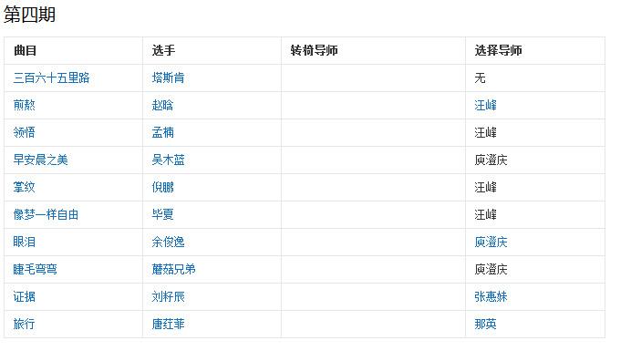 中国好声音第二季学员名单