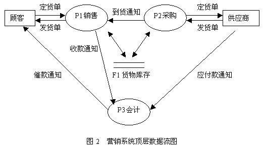 谁帮我做个采购-销售管理系统功能结构图啊