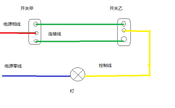 展开全部 双控开关接线分为单联双控开关接线图和双联双控开关接线