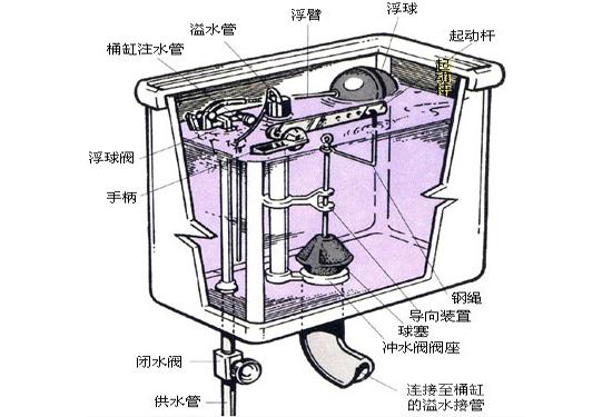 马桶水箱结构的名称