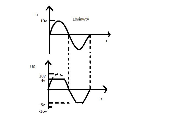 【波形图】 双向限幅电路 二极管为理想器件 ui=10sin