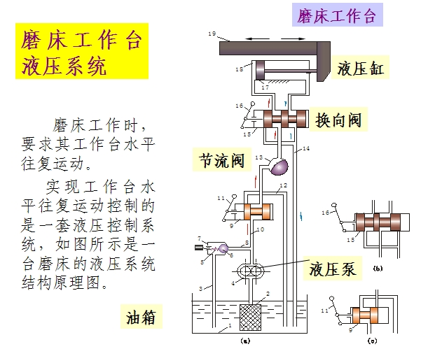 帮我简述磨床工作台液压系统工作原理如图所示,谢谢!图片