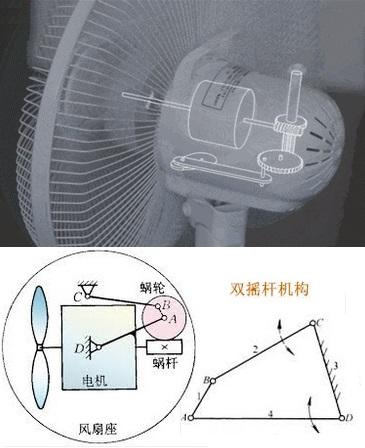 电风扇的摇头部分原理图是什么