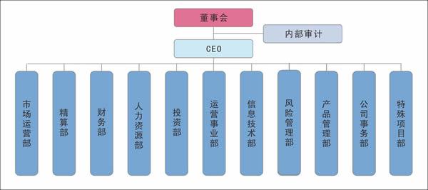 保险公司属于什么部门管 保险公司归哪个政府部门管