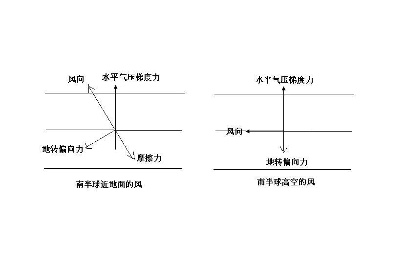 要标明摩擦力,水平气压梯度力,地转偏向力,风向.图片