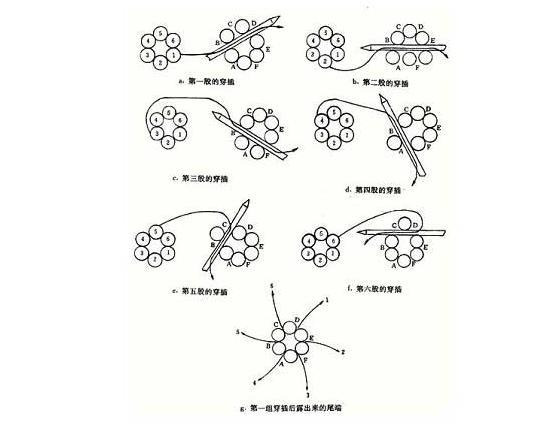 钢丝绳扣的编法图解