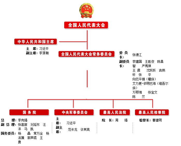 中国政治的组织架构_百度知道