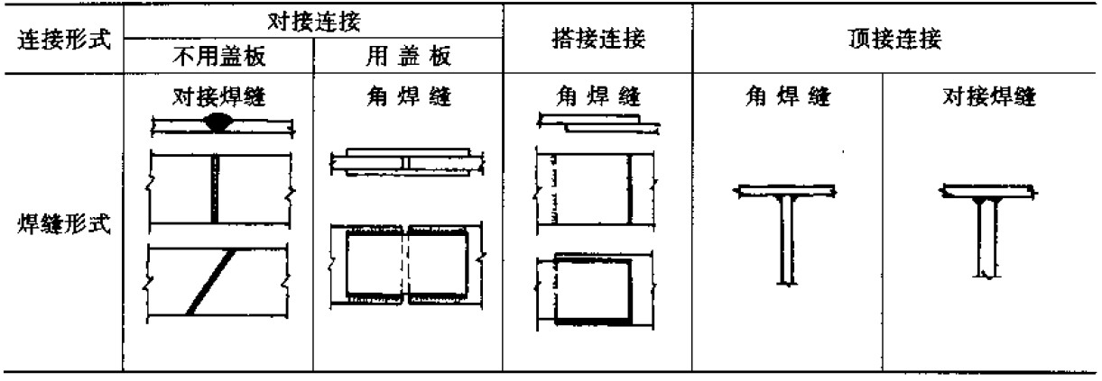 立角焊运条方法图解