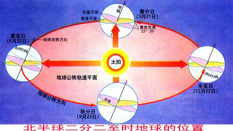 利用二分二至时地球的位置图和太阳直射点的回归运动图分析说明太阳