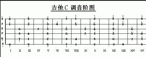 这个是所有的c调音阶,如果只要调1234567,就以下面的图为例图片