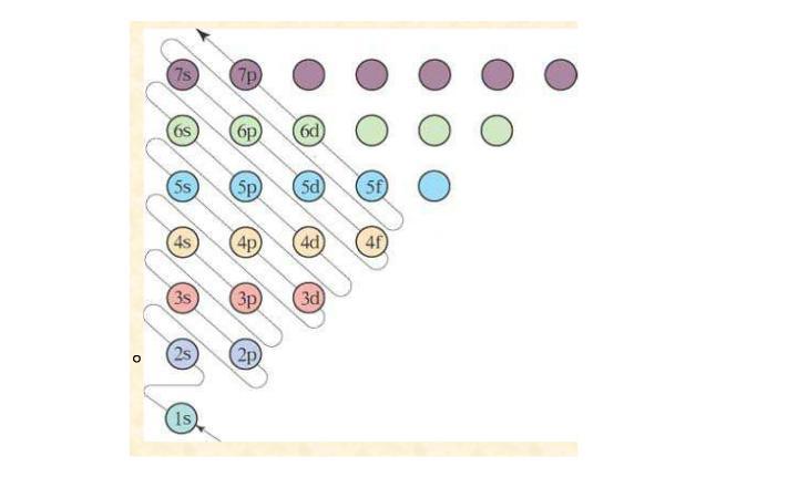量子力学对原子核外电子运动状态的描述图片