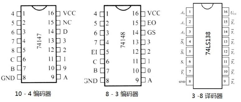 74 系列芯片的电源与接地,小规模门电路的引脚有规律,其他芯片感觉不