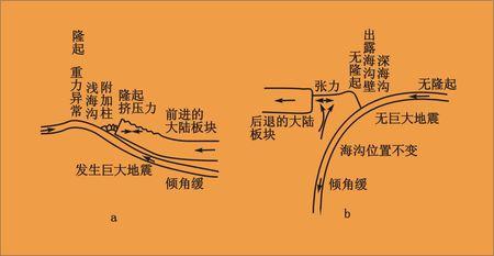为什么海沟是消亡边界,海岭是生长边界?