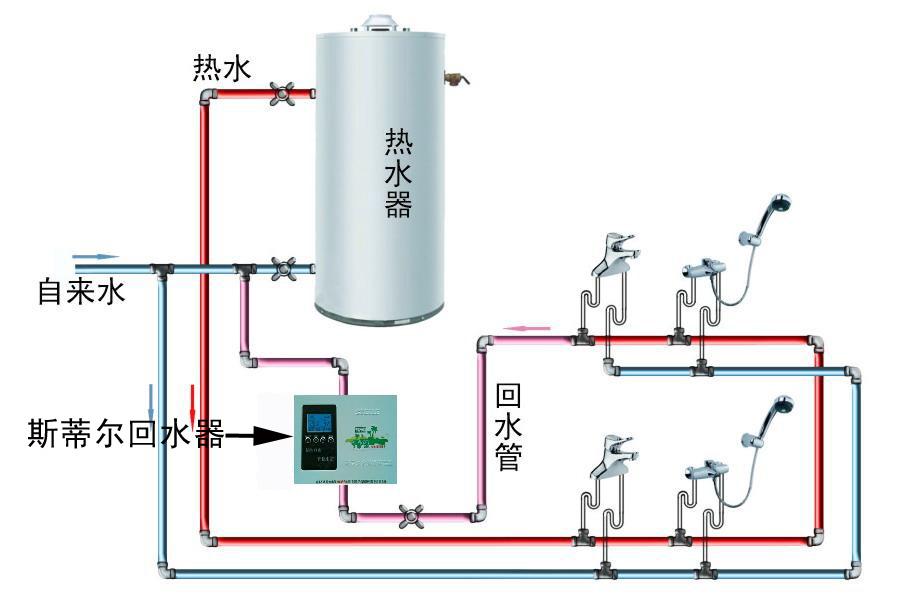 循环水的家用循环水系统图片