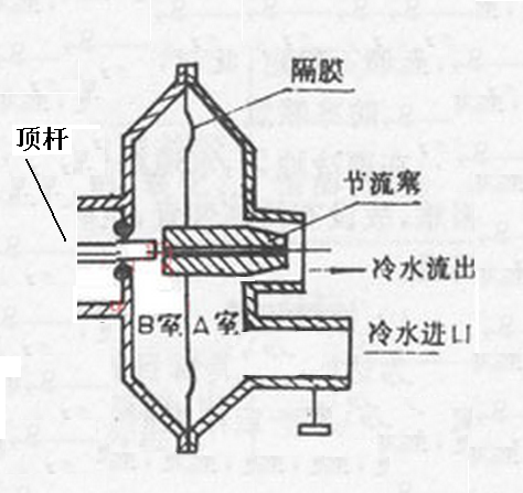 水气联动装置中有一个膜片在通过热水器的水流量达到一定程度时该图片