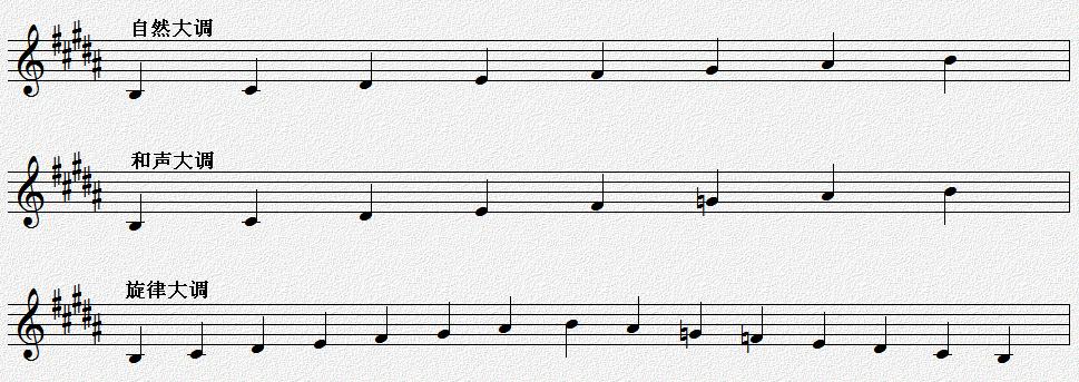 b大调音阶在五线谱上怎么写