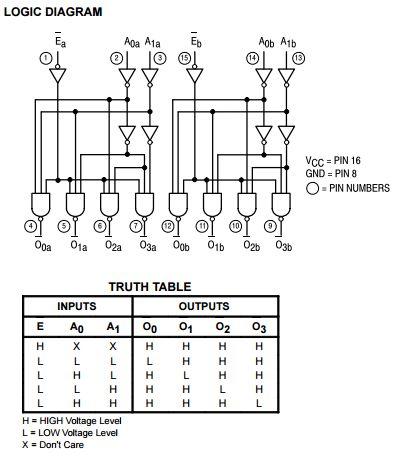 组合逻辑电路设计74ls139真值表和逻辑电路图