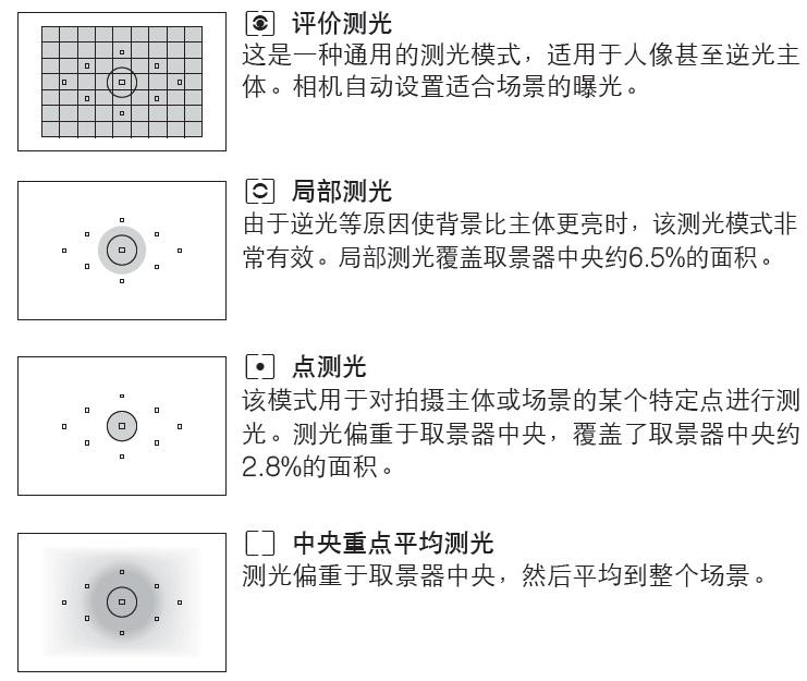 几种测光模式如何使用