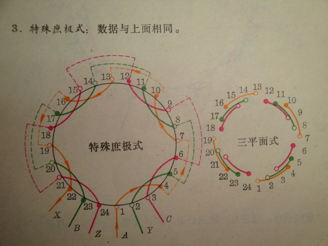 三相异步电机定子的绕法及接线图