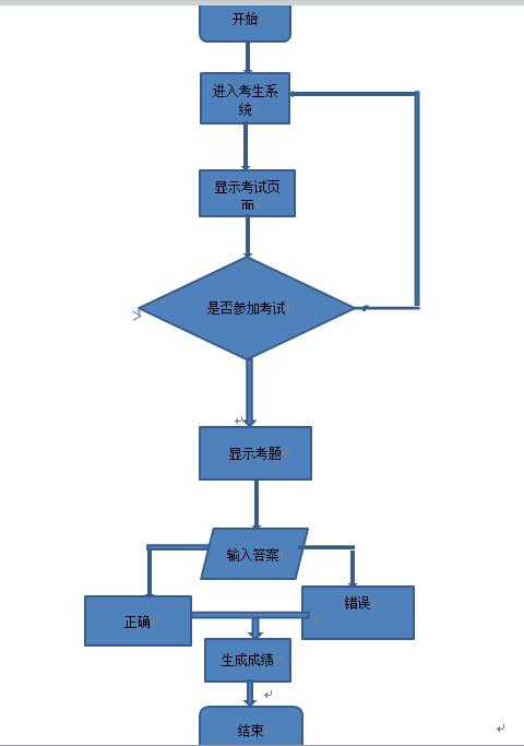 50 具体流程图如下.不要超纲啊,必须得用c语言.谢谢.