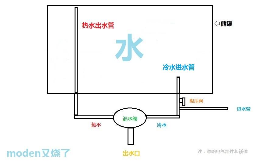 储罐灌满后,水压会阻止进水,如果冷水进水管,热水出水管和混水阀堵塞图片