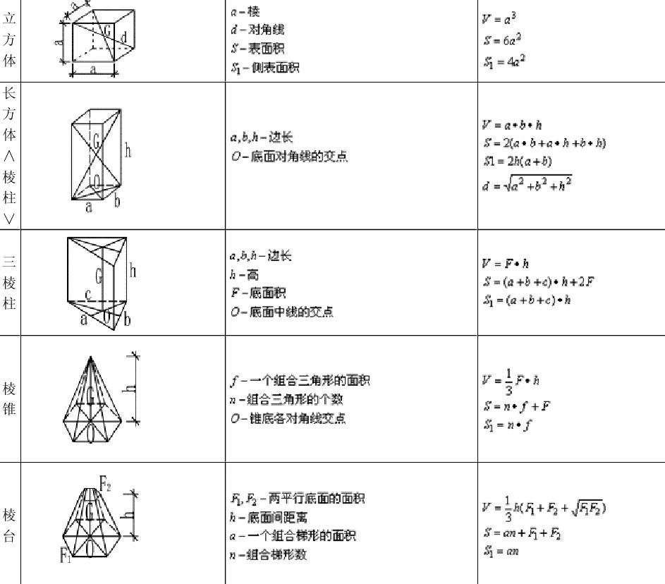 求高中数学,体积公式面积公式.图片
