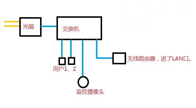 电信光纤猫本身是带路由器功能的可以直接通过网络线在下面连接交换