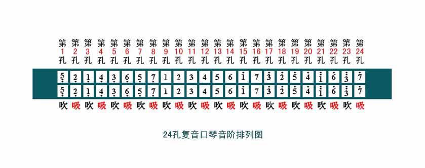 请参考24孔复音口琴音阶图图片