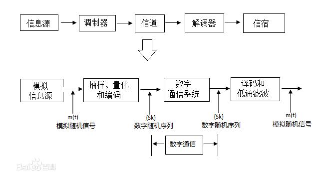 模拟信号的数字传输过程