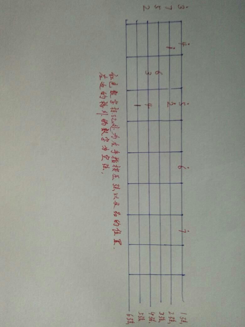吉他1234567i指法图解