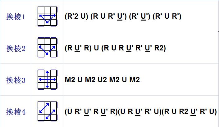 三阶魔方顶层棱4种情况还原公式