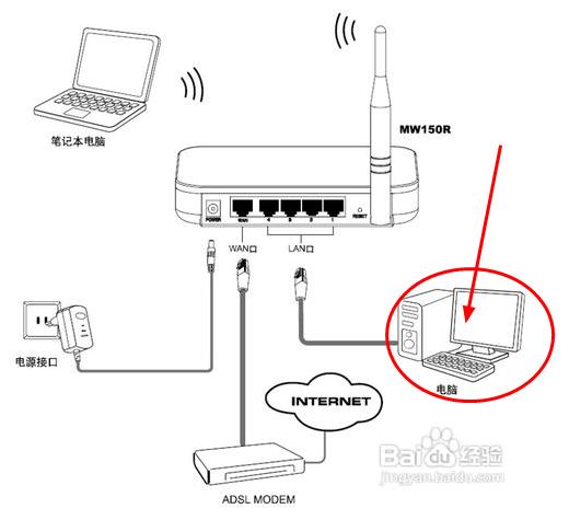 电视机顶盒 猫 无线路由器 电脑如何连接