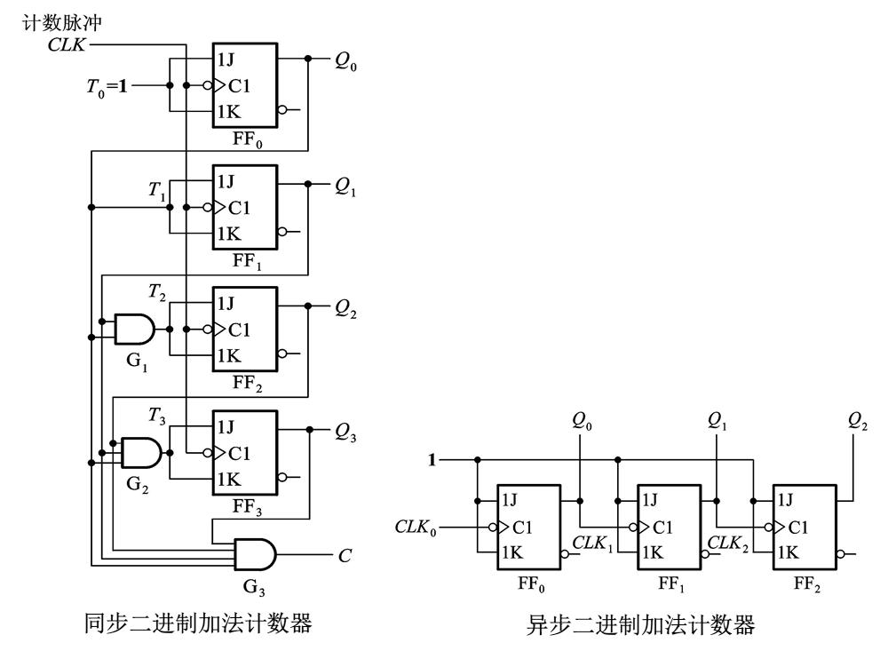 用jk触发器设计8421码加法计数器的电路图谁会?帮个忙