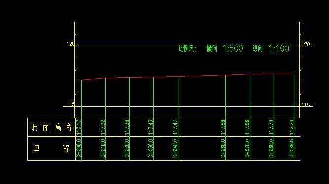 cass中绘制道路横断面图时,为什么横断面图量得的实际
