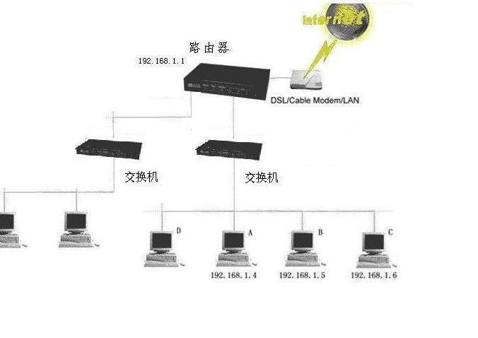 光仟网络,路由器和两个16口交换机怎么接好?