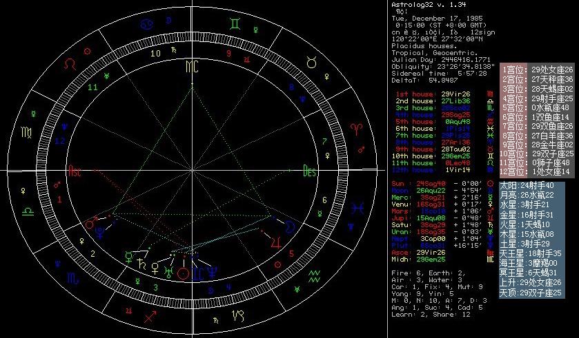 用占星软件astrolog3查了自己的星盘,可是看不懂,谁能