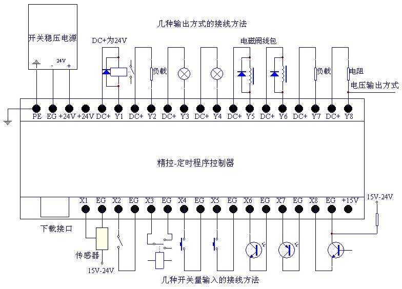 plc控制电磁阀,我想通过plc控制汽缸的工作,气泵给汽缸供气.