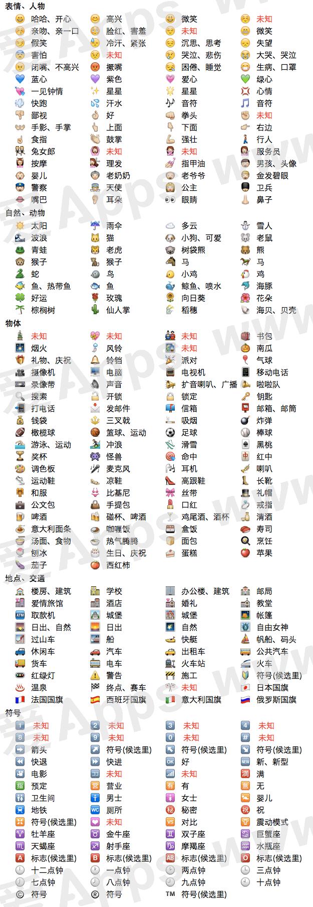 ios 5 表情符号与中文输入法对照表